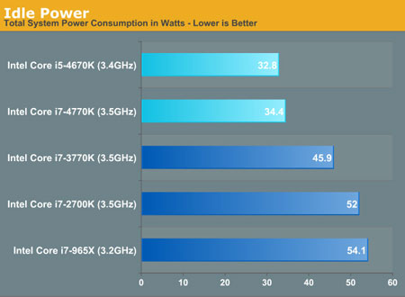 haswell-power-consumption