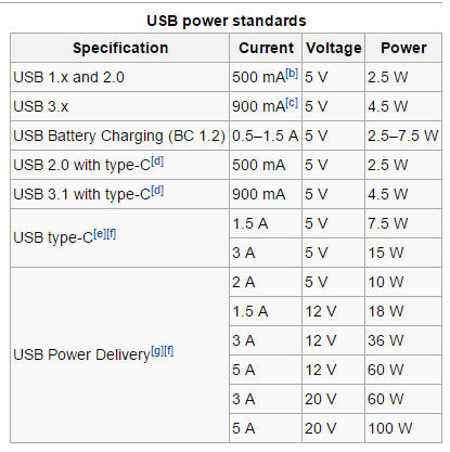 Wiki usb power